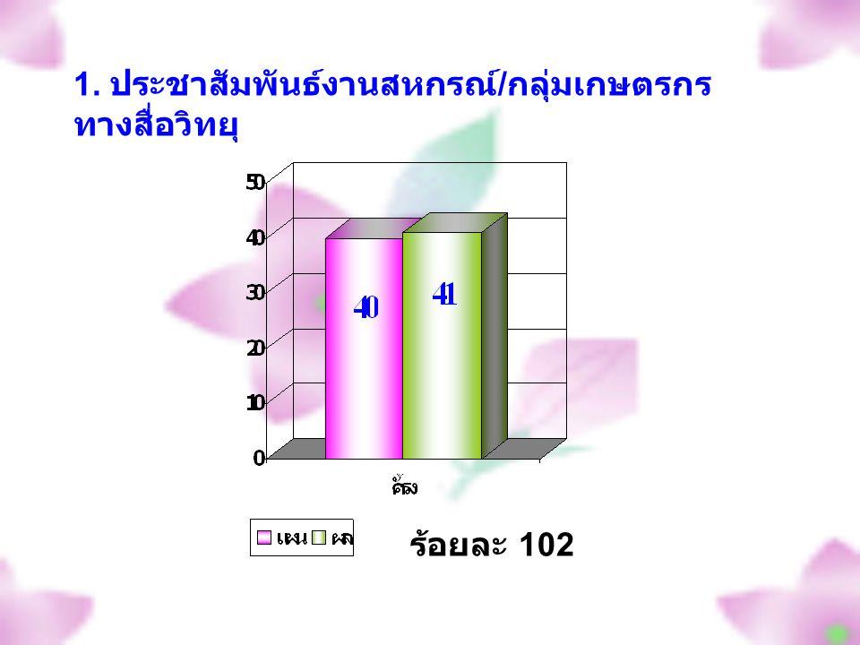 ร้อยละ 102 1. ประชาสัมพันธ์งานสหกรณ์ / กลุ่มเกษตรกร ทางสื่อวิทยุ