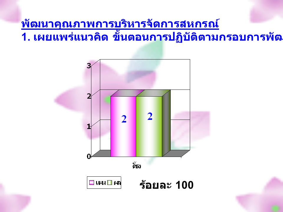 ร้อยละ 100 พัฒนาคุณภาพการบริหารจัดการสหกรณ์ 1.