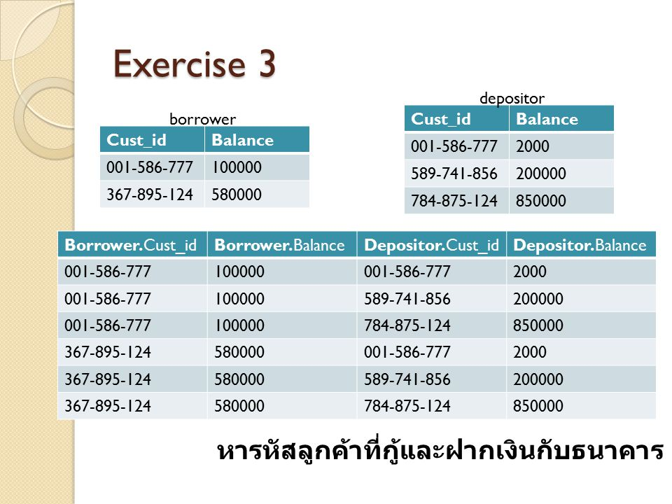 Exercise 3 Cust_idBalance 001-586-777100000 367-895-124580000 Cust_idBalance 001-586-7772000 589-741-856200000 784-875-124850000 borrower depositor หา