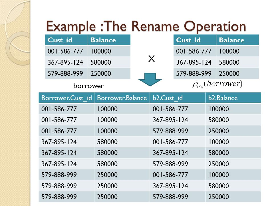 Example :The Rename Operation borrowerX Borrower.Cust_idBorrower.Balanceb2.Cust_idb2.Balance 001-586-777100000001-586-777100000 001-586-777100000367-895-124580000 001-586-777100000579-888-999250000 367-895-124580000001-586-777100000 367-895-124580000367-895-124580000 367-895-124580000579-888-999250000 579-888-999250000001-586-777100000 579-888-999250000367-895-124580000 579-888-999250000579-888-999250000 Borrower.Cust_idBorrower.Balanceb2.Cust_idb2.Balance 001-586-777100000367-895-124580000 001-586-777100000579-888-999250000 579-888-999250000367-895-124580000
