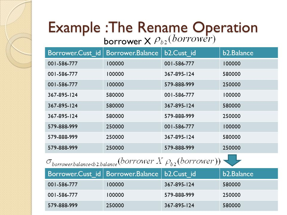 Example :The Rename Operation Borrower.Cust_idBorrower.Balanceb2.Cust_idb2.Balance 001-586-777100000367-895-124580000 001-586-777100000579-888-999250000 579-888-999250000367-895-124580000 Borrower.Cust_idBorrower.Balance 001-586-777100000 001-586-777100000 579-888-999250000