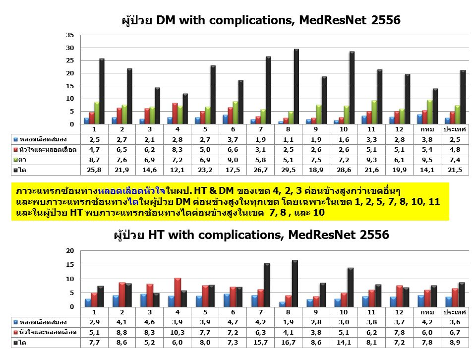 ภาวะแทรกซ้อนทางหลอดเลือดหัวใจในผป. HT & DM ของเขต 4, 2, 3 ค่อนข้างสูงกว่าเขตอื่นๆ และพบภาวะแทรกซ้อนทางไตในผู้ป่วย DM ค่อนข้างสูงในทุกเขต โดยเฉพาะในเขต