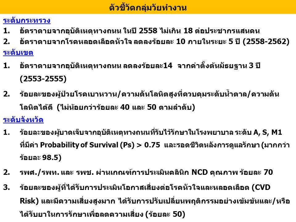 คู่มือแหล่งสืบค้น 1.คู่มือการจัดบริการสุขภาพกลุ่มวัยทำงานแบบ บูรณาการ 2558 www.thaincd.com 2.คู่มือพนักงานเจ้าหน้าที่เพื่อปฏิบัติการตาม พรบ.ควบคุมผลิตภัณฑ์ยาสูบ พ.ศ.2535 พรบ.คุ้มครองสุขภาพผู้ไม่สูบบุหรี่ พ.ศ.2535 และ พรบ.ควบคุมเครื่องดื่มแอลกอฮอล์ พ.ศ.2551 www.thaiantialcohol.com www.btc.ddc.moph.go.th 3.