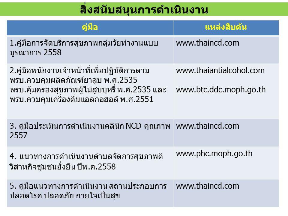 คู่มือแหล่งสืบค้น 1.คู่มือการจัดบริการสุขภาพกลุ่มวัยทำงานแบบ บูรณาการ 2558 www.thaincd.com 2.คู่มือพนักงานเจ้าหน้าที่เพื่อปฏิบัติการตาม พรบ.ควบคุมผลิต