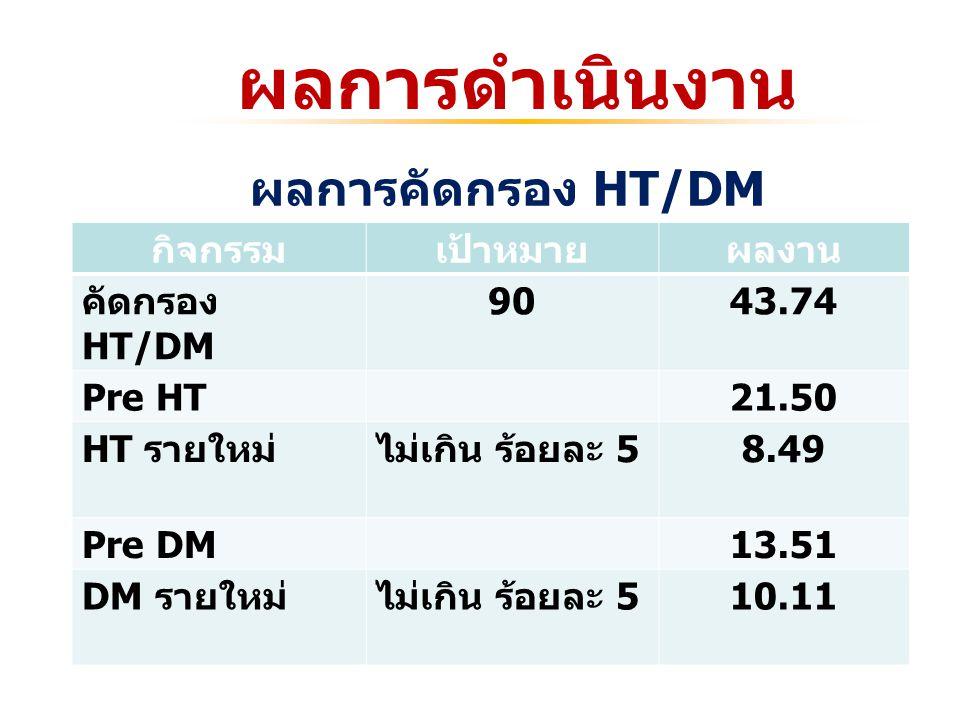ผลการดำเนินงาน กิจกรรมเป้าหมายผลงาน คัดกรอง HT/DM 9043.74 Pre HT21.50 HT รายใหม่ไม่เกิน ร้อยละ 5 8.49 Pre DM13.51 DM รายใหม่ไม่เกิน ร้อยละ 5 10.11 ผลการคัดกรอง HT/DM