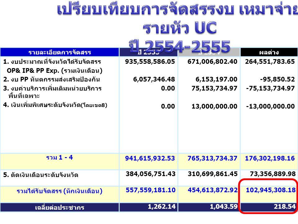 รายละเอียดการจัดสรรปี 2555 ปี 2554 ผลต่าง 1. งบประมาณที่จังหวัดได้รับจัดสรร OP& IP& PP Exp.