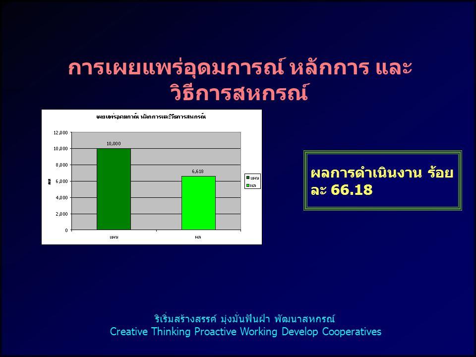 15 การปิดบัญชีได้ภายใน 30 วัน หลังวันสิ้นปีทางบัญชี สหกรณ์ ผลการดำเนินงาน ( แห่ง ) ร้อยละ 85.71 กลุ่มเกษตรกร ผลการดำเนินงาน ( แห่ง ) ร้อยละ 97.92 ริเริ่มสร้างสรรค์ มุ่งมั่นฟันฝ่า พัฒนาสหกรณ์ Creative Thinking Proactive Working Develop Cooperatives