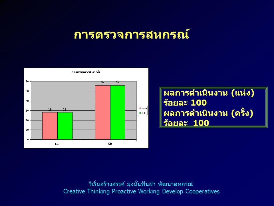 18 การมีส่วนร่วมในการดำเนินกิจกรรมกับ สหกรณ์และกลุ่มเกษตรกร ผลการดำเนินงาน ( ราย ) ร้อยละ 21.87 ริเริ่มสร้างสรรค์ มุ่งมั่นฟันฝ่า พัฒนาสหกรณ์ Creative Thinking Proactive Working Develop Cooperatives