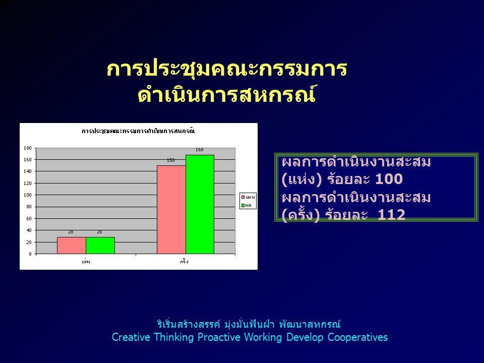 9 การประชุมคณะกรรมการ ดำเนินการกลุ่มเกษตรกร ผลการดำเนินงานสะสม ( แห่ง ) ร้อยละ 100 ผลการดำเนินงานสะสม ( ครั้ง ) ร้อยละ 86.46 ริเริ่มสร้างสรรค์ มุ่งมั่นฟันฝ่า พัฒนาสหกรณ์ Creative Thinking Proactive Working Develop Cooperatives