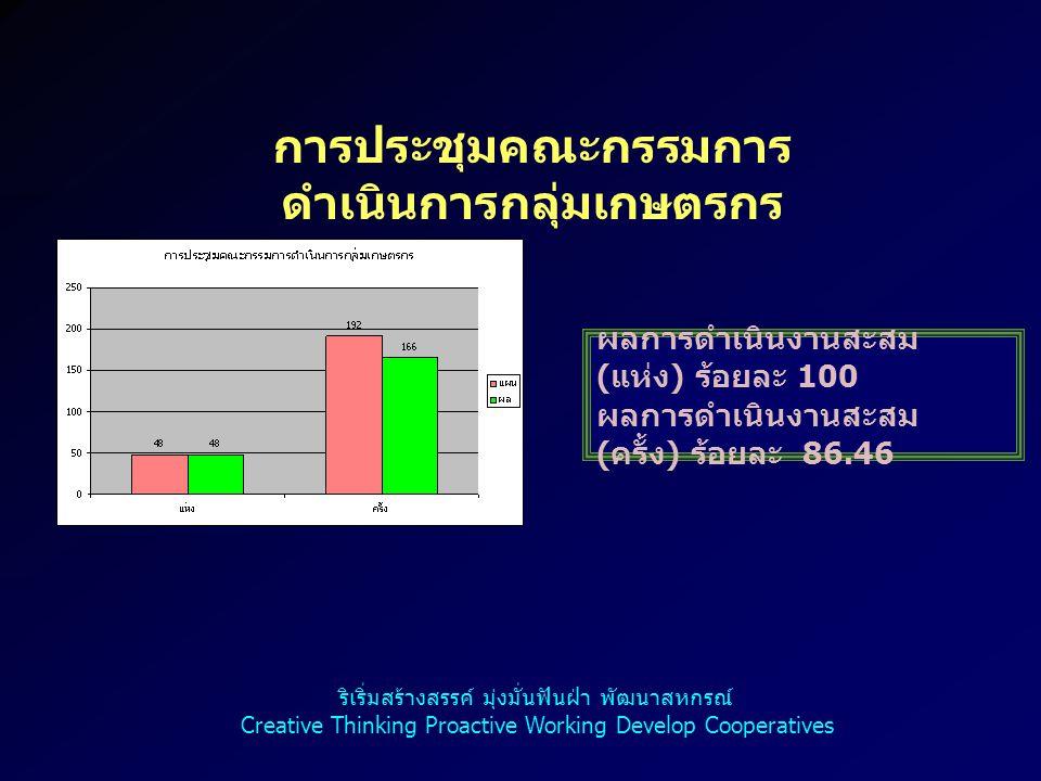 10 คณะกรรมการกลางกลุ่ม เกษตรกร ( ระดับอำเภอ ) การประชุมครั้งที่ 1 เดือน มกราคม 2555 การประชุมครั้งที่ 2 เดือน เมษายน 2555 ผลการดำเนินงานสะสม ( ครั้ง ) ร้อยละ 66.67 ผลการดำเนินงานสะสม ( ราย ) ร้อยละ 100 ริเริ่มสร้างสรรค์ มุ่งมั่นฟันฝ่า พัฒนาสหกรณ์ Creative Thinking Proactive Working Develop Cooperatives