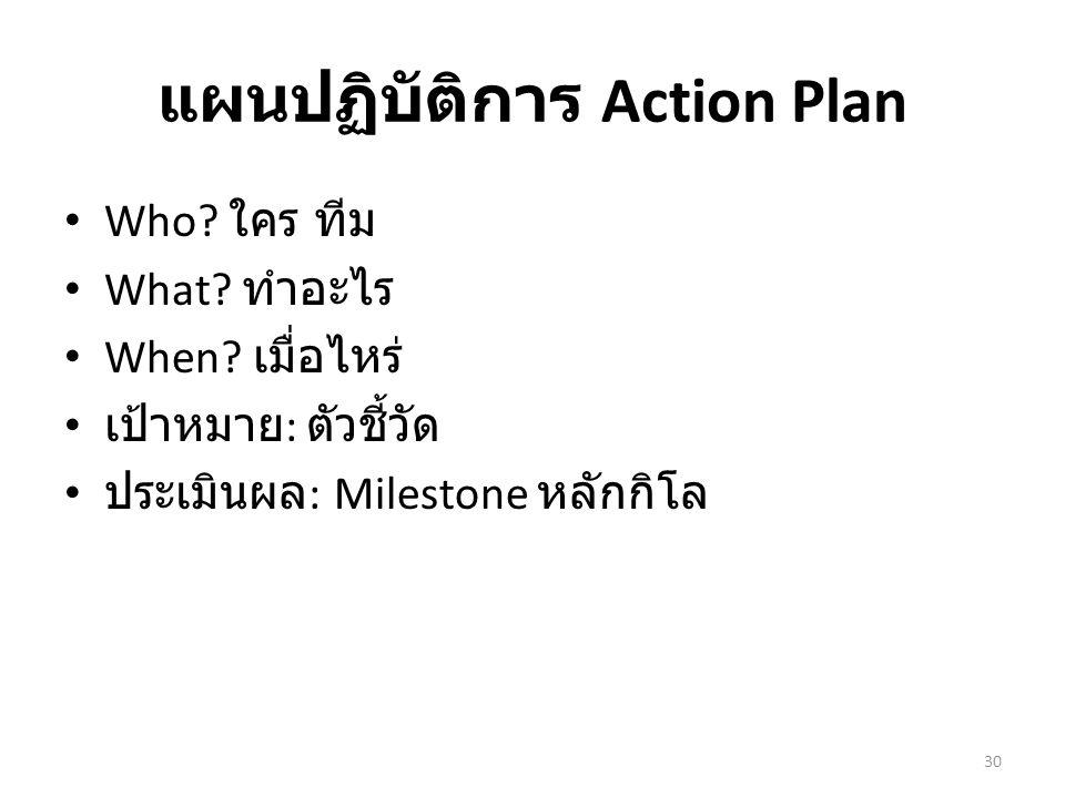 แผนปฏิบัติการ Action Plan Who? ใคร ทีม What? ทำอะไร When? เมื่อไหร่ เป้าหมาย : ตัวชี้วัด ประเมินผล : Milestone หลักกิโล 30