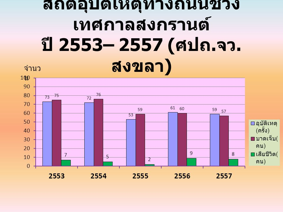 สถิติอุบัติเหตุทางถนนช่วง เทศกาลสงกรานต์ ปี 2553– 2557 ( ศปถ. จว. สงขลา ) จำนว น