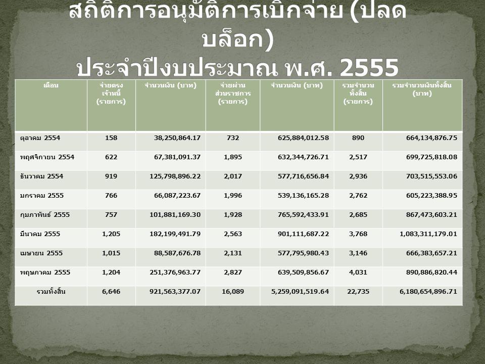 เดือนจ่ายตรง เจ้าหนี้ ( รายการ ) จำนวนเงิน ( บาท ) จ่ายผ่าน ส่วนราชการ ( รายการ ) จำนวนเงิน ( บาท ) รวมจำนวน ทั้งสิ้น ( รายการ ) รวมจำนวนเงินทั้งสิ้น ( บาท ) ตุลาคม 2554 15838,250,864.17732625,884,012.58890664,134,876.75 พฤศจิกายน 2554 62267,381,091.371,895632,344,726.712,517699,725,818.08 ธันวาคม 2554 919125,798,896.222,017577,716,656.842,936703,515,553.06 มกราคม 2555 76666,087,223.671,996539,136,165.282,762605,223,388.95 กุมภาพันธ์ 2555 757101,881,169.301,928765,592,433.912,685867,473,603.21 มีนาคม 2555 1,205182,199,491.792,563901,111,687.223,7681,083,311,179.01 เมษายน 2555 1,01588,587,676.782,131577,795,980.433,146666,383,657.21 พฤษภาคม 2555 1,204251,376,963.772,827639,509,856.674,031890,886,820.44 รวมทั้งสิ้น 6,646921,563,377.0716,0895,259,091,519.6422,7356,180,654,896.71