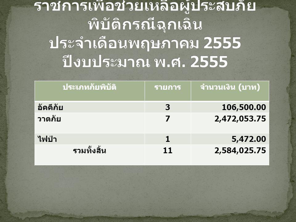 ประเภทภัยพิบัติรายการจำนวนเงิน ( บาท ) อัคคีภัย 3106,500.00 วาตภัย 72,472,053.75 ไฟป่า 15,472.00 รวมทั้งสิ้น 112,584,025.75