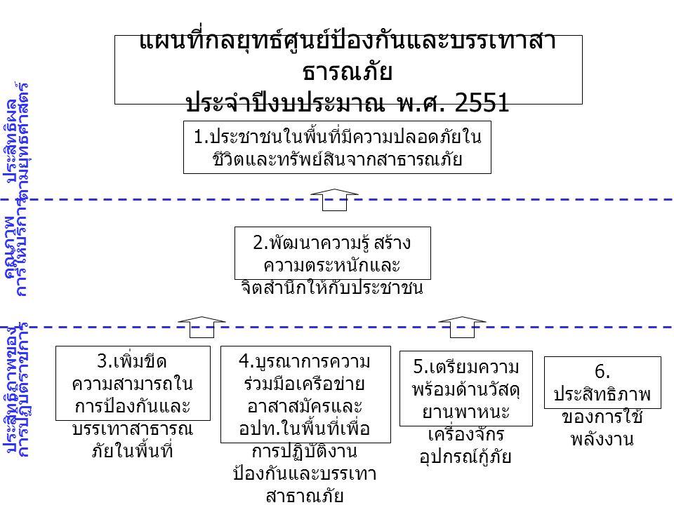เป้าประสงค์และตัวชี้วัด ศูนย์ป้องกันและบรรเทา สาธารณภัย เขต 1-12 เป้าประสงค์ตัวชี้วัดเป้าหมา ย น้ำหนั ก ( ร้อย ละ ) 1) ประชาชนในพื้นที่ ปลอดภัยในชีวิตและ ทรัพย์สินจากสาธารณ ภัย 1) ร้อยละของจำนวนครั้งที่ให้ การช่วยเหลือ ผู้ประสบภัยที่ผู้ประสบภัยร้องขอ ร้อยละ 80 15 2) พัฒนาความรู้สร้าง ความตระหนักและ จิตสำนึกให้กับ ประชาชน 2) จำนวนผู้ผ่านการฝึกอบรมให้มี ความรู้ ความเข้าใจในการ ปฏิบัติงานป้องกันและบรรเทาสา ธารณภัย 1,400 คน 15 3) เพิ่มขีด ความสามารถในการ ปฏิบัติการด้านสาธารณ ภัยในพื้นที่ 3) ระดับความสำเร็จของการ จัดทำแผนและ ฝึกซ้อม แผนตามสภาพพื้นที่เสี่ยงภัยของ ศูนย์ / เขต 5 ระดับ 20