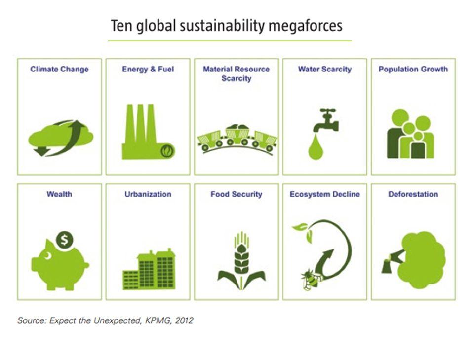 Next Economy Green Economy Blue Economy Circular Economy Sharing Economy