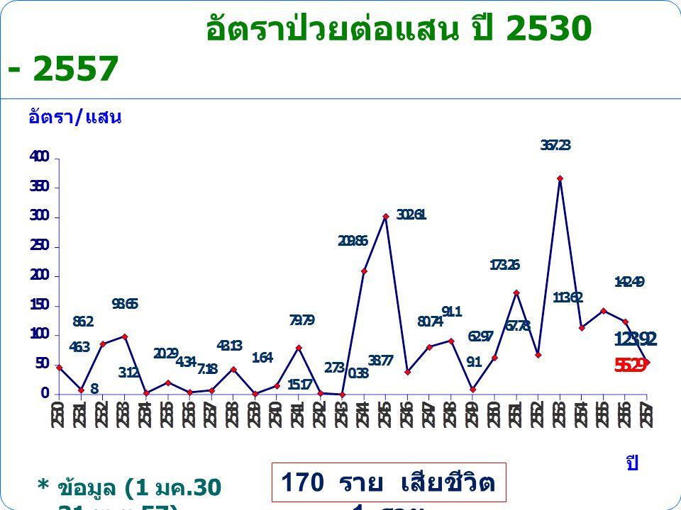 อัตราป่วยต่อแสน ปี 2530 - 2557 อัตรา / แสน ปี * ข้อมูล (1 มค.30 – 31 พ. ย.57) 170 ราย เสียชีวิต 1 ราย