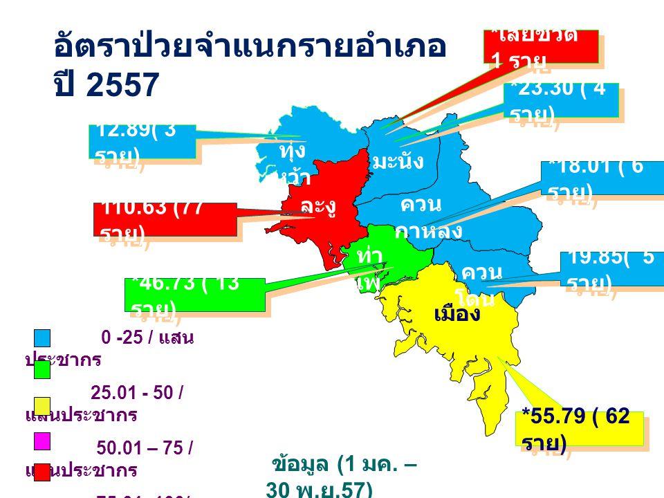 ทุ่ง หว้า ละงู มะนัง ควน กาหลง เมือง ควน โดน ท่า แพ 0 -25 / แสน ประชากร 25.01 - 50 / แสนประชากร 50.01 – 75 / แสนประชากร 75.01–100/ แสนประชากร >100.01