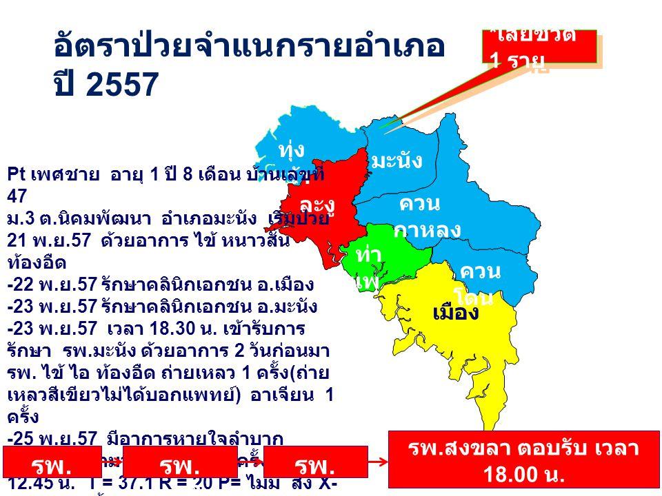 ทุ่ง หว้า ละงู มะนัง ควน กาหลง เมือง ควน โดน ท่า แพ อัตราป่วยจำแนกรายอำเภอ ปี 2557 * เสียชีวิต 1 ราย Pt เพศชาย อายุ 1 ปี 8 เดือน บ้านเลขที่ 47 ม.3 ต.