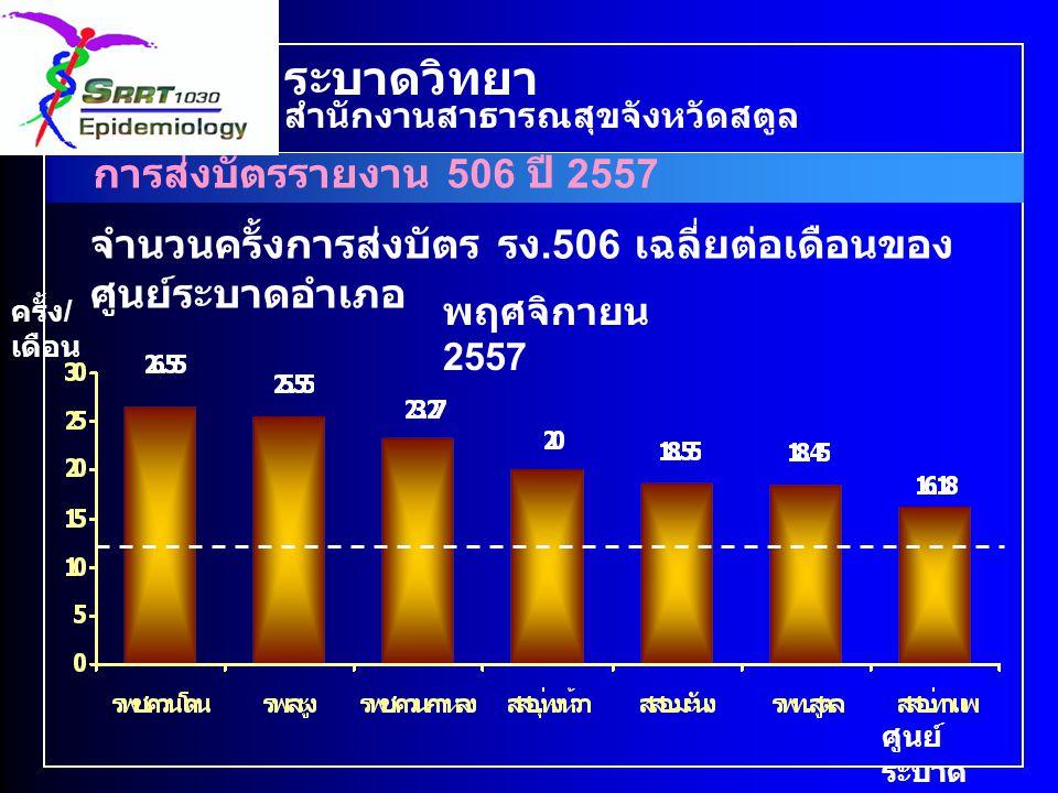 ร้อยละของสถานบริการที่ส่งบัตรรายงาน 506 เดือน พฤศจิกายน 2557 การส่งบัตรรายงาน 506 ปี 2557 ระบาดวิทยา สำนักงานสาธารณสุขจังหวัดสตูล ร้อยละ สถาน บริการ