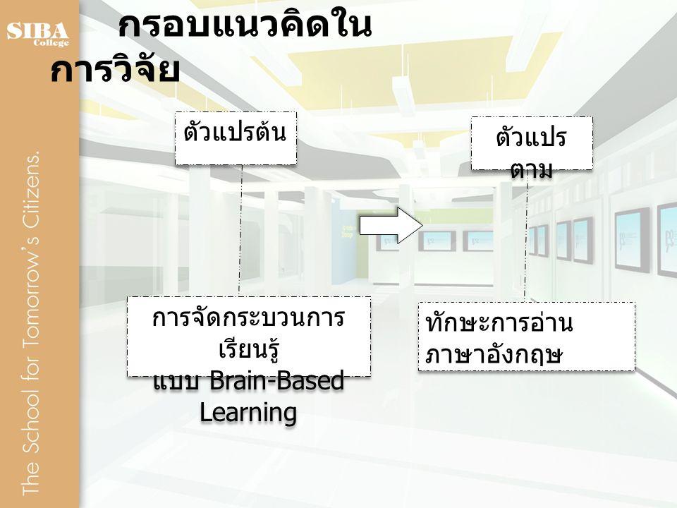 กรอบแนวคิดใน การวิจัย การจัดกระบวนการ เรียนรู้ แบบ Brain-Based Learning การจัดกระบวนการ เรียนรู้ แบบ Brain-Based Learning ทักษะการอ่าน ภาษาอังกฤษ ตัวแ