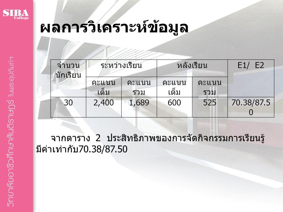 ผลการวิเคราะห์ข้อมูล จำนวน นักเรียน ระหว่างเรียนหลังเรียน E1/ E2 คะแนน เต็ม คะแนน รวม คะแนน เต็ม คะแนน รวม 302,4001,68960052570.38/87.5 0 จากตาราง 2 ป