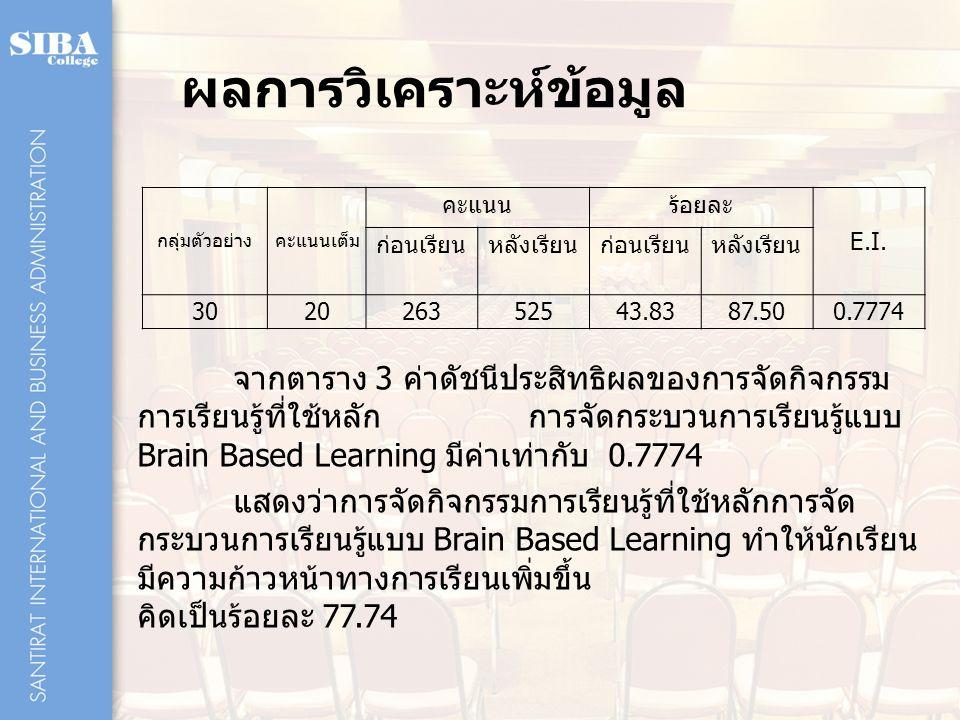 ผลการวิเคราะห์ข้อมูล กลุ่มตัวอย่างคะแนนเต็ม คะแนนร้อยละ E.I. ก่อนเรียนหลังเรียนก่อนเรียนหลังเรียน 302026352543.8387.50 0.7774 จากตาราง 3 ค่าดัชนีประสิ