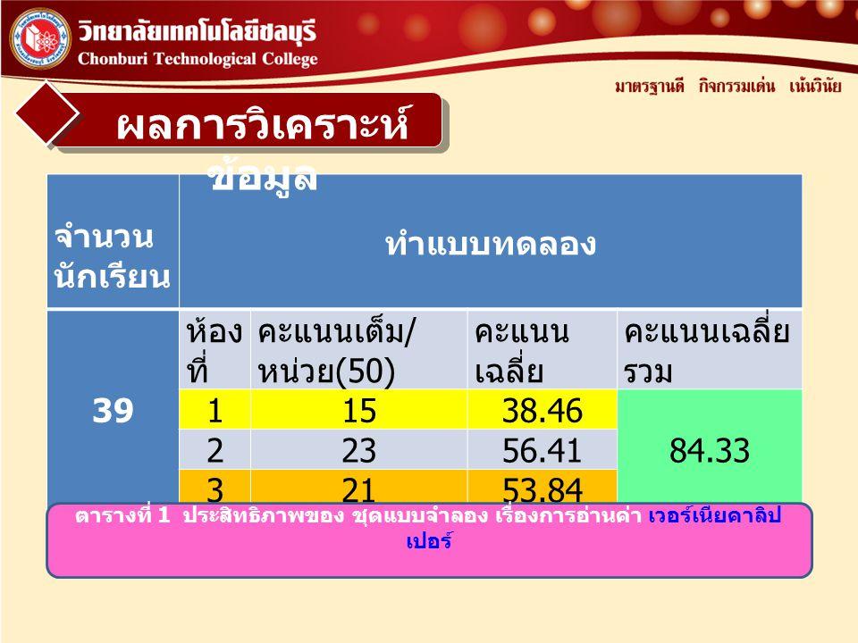 จำนวน นักเรียน ทำแบบทดลอง 39 ห้อง ที่ คะแนนเต็ม / หน่วย (50) คะแนน เฉลี่ย คะแนนเฉลี่ย รวม 11538.46 84.33 22356.41 32153.84 ตารางที่ 1 ประสิทธิภาพของ ช
