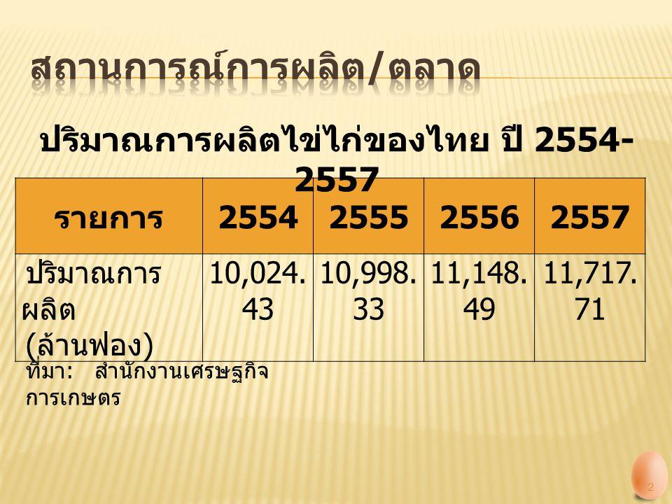 รายการ 2554255525562557 ไข่ไก่สด ปริมาณ ( ล้าน ฟอง ) มูลค่า ( ล้าน บาท ) 71.71 221.99 149.72 395.41 177.91 461.73 143.59 445.62 ผลิตภัณฑ์ไข่ไก่ ปริมาณ ( ตัน ) 3,481.