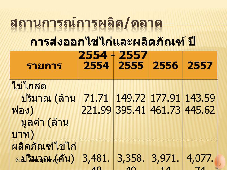 รายการ 2554255525562557 ไข่ไก่สด ปริมาณ ( ล้าน ฟอง ) มูลค่า ( ล้าน บาท ) 71.71 221.99 149.72 395.41 177.91 461.73 143.59 445.62 ผลิตภัณฑ์ไข่ไก่ ปริมาณ