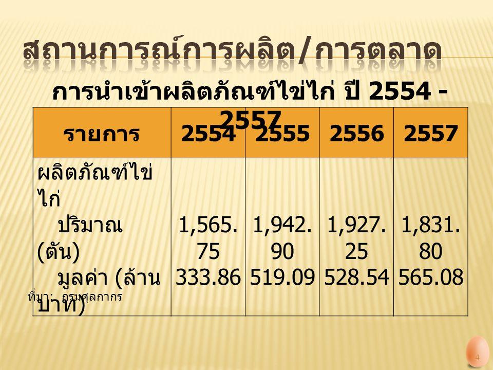 รายการ 2554255525562557 ผลิตภัณฑ์ไข่ ไก่ ปริมาณ ( ตัน ) 1,565. 75 1,942. 90 1,927. 25 1,831. 80 มูลค่า ( ล้าน บาท ) 333.86519.09528.54565.08 การนำเข้า