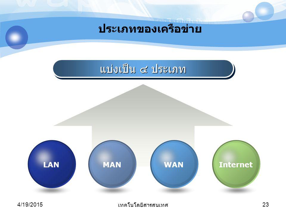 4/19/2015 เทคโนโลยีสารสนเทศ 23 แบ่งเป็น ๔ ประเภท InternetWANMANLAN ประเภทของเครือข่าย