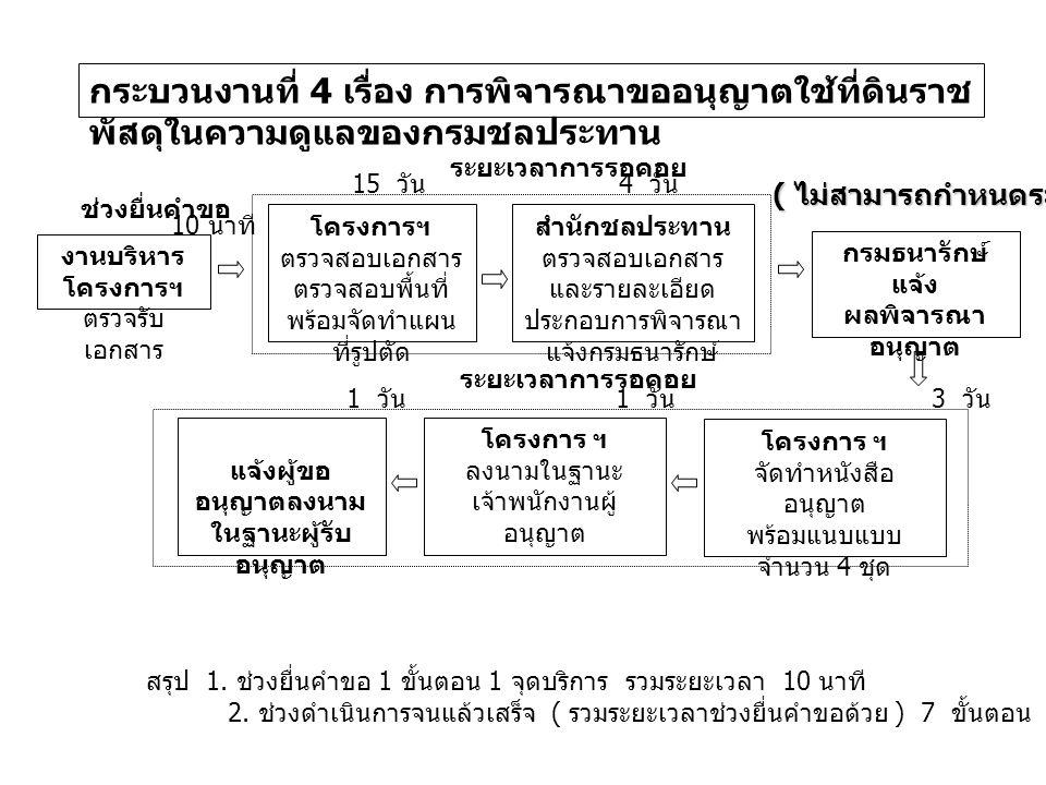 กระบวนงานที่ 4 เรื่อง การพิจารณาขออนุญาตใช้ที่ดินราช พัสดุในความดูแลของกรมชลประทาน ระยะเวลาการรอคอย งานบริหาร โครงการฯ ตรวจรับ เอกสาร โครงการฯ ตรวจสอบเอกสาร ตรวจสอบพื้นที่ พร้อมจัดทำแผน ที่รูปตัด สำนักชลประทาน ตรวจสอบเอกสาร และรายละเอียด ประกอบการพิจารณา แจ้งกรมธนารักษ์ แจ้งผู้ขอ อนุญาตลงนาม ในฐานะผู้รับ อนุญาต โครงการ ฯ ลงนามในฐานะ เจ้าพนักงานผู้ อนุญาต โครงการ ฯ จัดทำหนังสือ อนุญาต พร้อมแนบแบบ จำนวน 4 ชุด ช่วงยื่นคำขอ กรมธนารักษ์ แจ้ง ผลพิจารณา อนุญาต ( ไม่สามารถกำหนดระยะเวลาได้ ) ระยะเวลาการรอคอย 10 นาที 15 วัน 4 วัน 3 วัน 1 วัน สรุป 1.