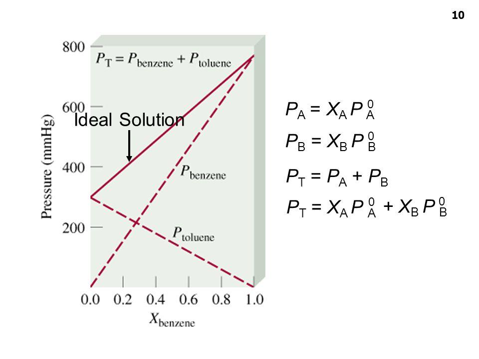 Colligative properties ผู้สอน : อ. ศราวุทธ แสงอุไร P A = X A P A 0 P B = X B P B 0 P T = P A + P B P T = X A P A 0 + X B P B 0 Ideal Solution 10