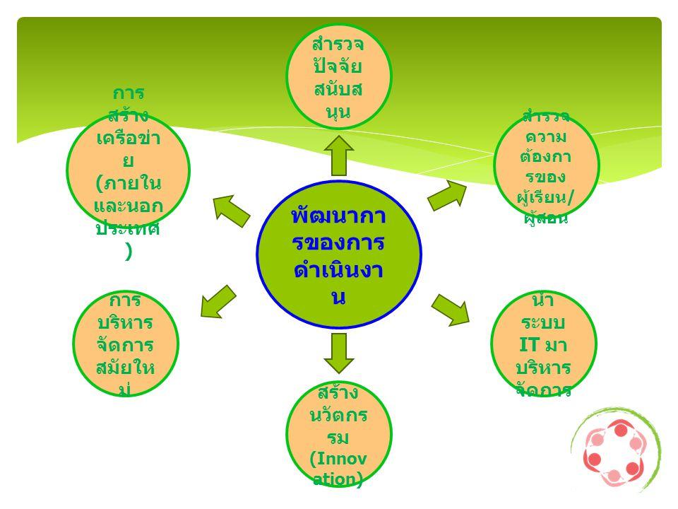 พัฒนากา รของการ ดำเนินงา น สำรวจ ปัจจัย สนับส นุน การ สร้าง เครือข่า ย ( ภายใน และนอก ประเทศ ) สำรวจ ความ ต้องกา รของ ผู้เรียน / ผู้สอน การ บริหาร จัดการ สมัยให ม่ นำ ระบบ IT มา บริหาร จัดการ สร้าง นวัตกร รม (Innov ation)