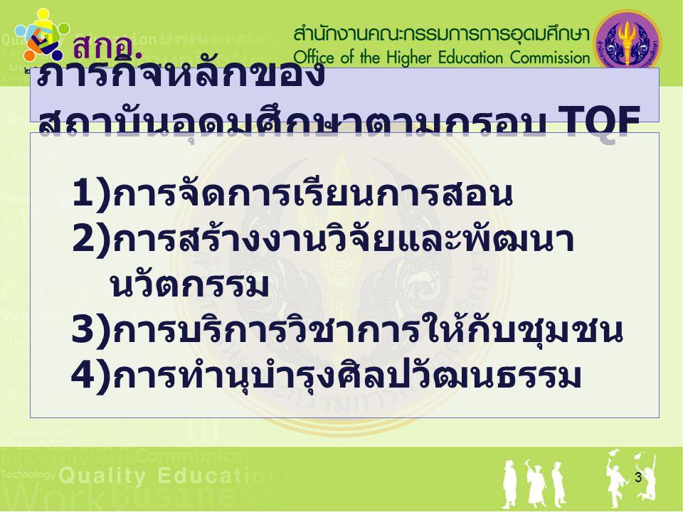 ภารกิจหลักของ สถาบันอุดมศึกษาตามกรอบ TQF 3 1) การจัดการเรียนการสอน 2) การสร้างงานวิจัยและพัฒนา นวัตกรรม 3) การบริการวิชาการให้กับชุมชน 4) การทำนุบำรุงศิลปวัฒนธรรม