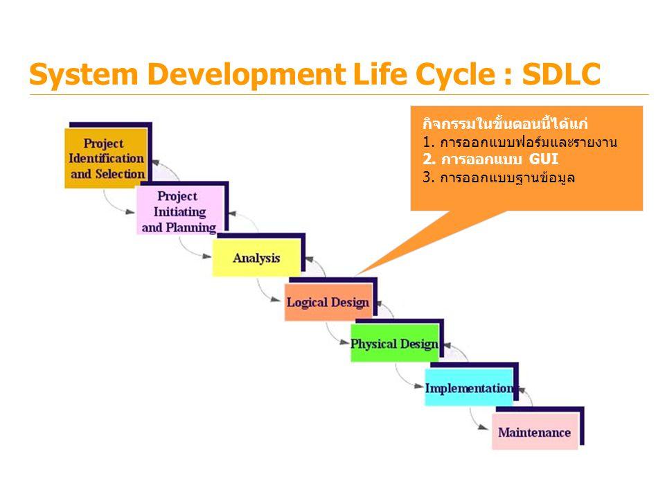 System Development Life Cycle : SDLC กิจกรรมในขั้นตอนนี้ได้แก่ 1. การออกแบบฟอร์มและรายงาน 2. การออกแบบ GUI 3. การออกแบบฐานข้อมูล