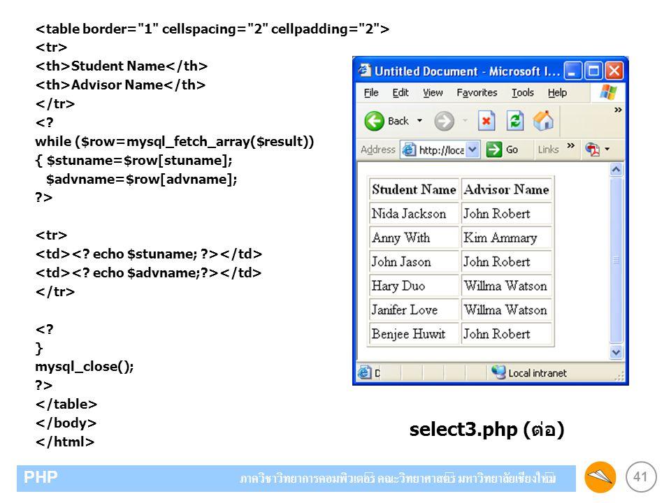 41 PHP ภาควิชาวิทยาการคอมพิวเตอร์ คณะวิทยาศาสตร์ มหาวิทยาลัยเชียงใหม่ Student Name Advisor Name <? while ($row=mysql_fetch_array($result)) { $stuname=