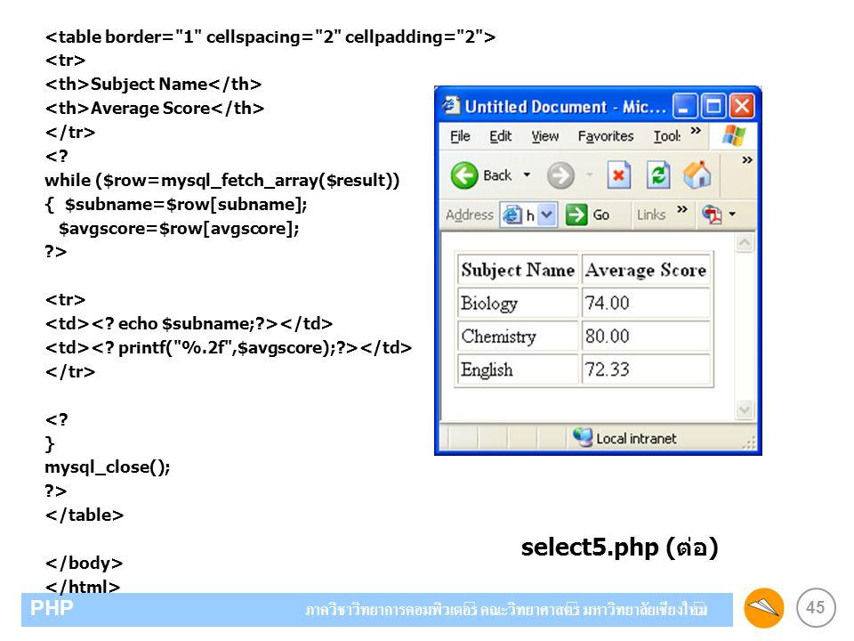 45 PHP ภาควิชาวิทยาการคอมพิวเตอร์ คณะวิทยาศาสตร์ มหาวิทยาลัยเชียงใหม่ Subject Name Average Score <? while ($row=mysql_fetch_array($result)) { $subname