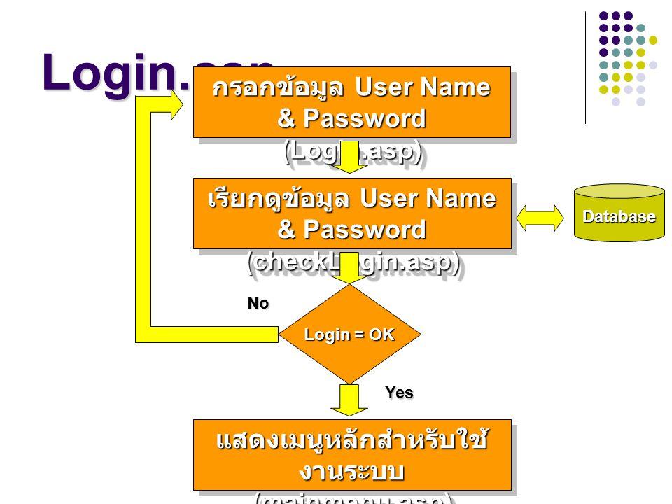 Login.asp กรอกข้อมูล User Name & Password (Login.asp) (Login.asp) เรียกดูข้อมูล User Name & Password (checkLogin.asp) (checkLogin.asp) Database Login