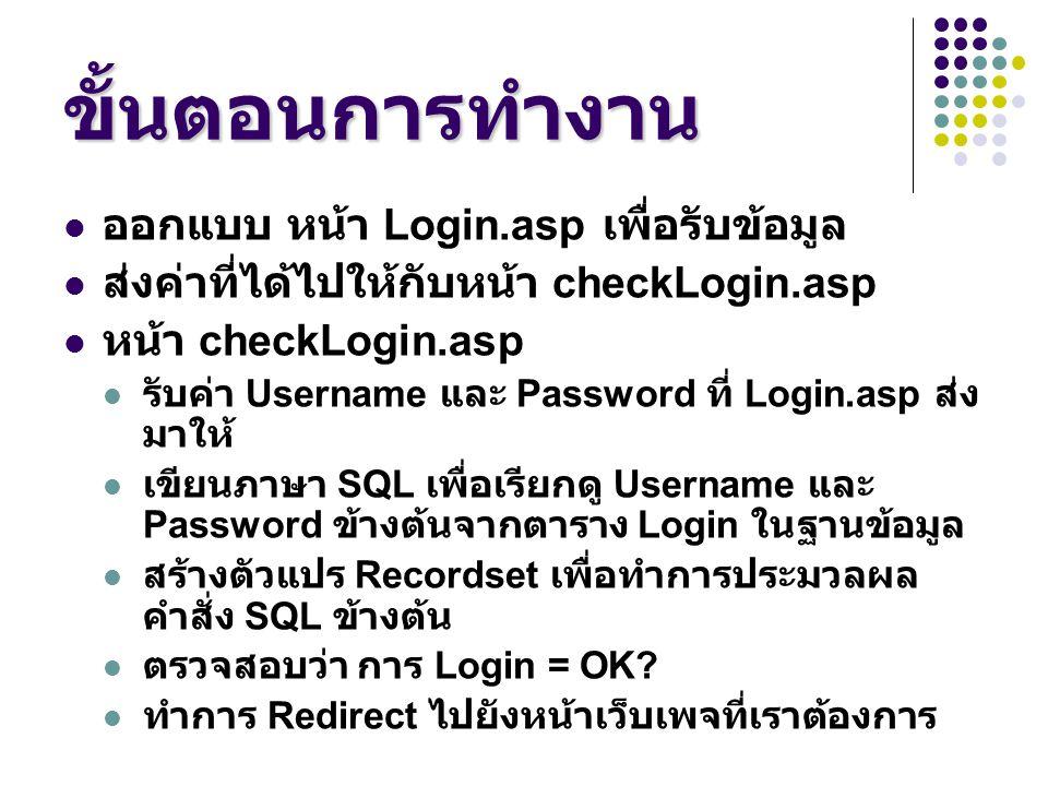 ขั้นตอนการทำงาน ออกแบบ หน้า Login.asp เพื่อรับข้อมูล ส่งค่าที่ได้ไปให้กับหน้า checkLogin.asp หน้า checkLogin.asp รับค่า Username และ Password ที่ Logi