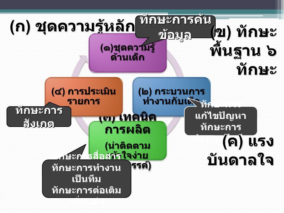 ( ก ) ชุดความรู้หลัก ๔ เรื่อง ( ๑ ) ชุดความรู้ ด้านเด็ก ( ๒ ) กระบวนการ ทำงานกับเด็ก ( ๓ ) เทคนิค การผลิต ( น่าติดตาม เข้าใจง่าย สร้างสรรค์ ) ( ๔ ) การประเมิน รายการ ทักษะการสื่อสาร ทักษะการทำงาน เป็นทีม ทักษะการต่อเติม เพิ่มแต่ง ทักษะการ แก้ไขปัญหา ทักษะการ ทำงานเป็นทีม ทักษะการค้น ข้อมูล ( ข ) ทักษะ พื้นฐาน ๖ ทักษะ ( ค ) แรง บันดาลใจ ทักษะการ สังเกต