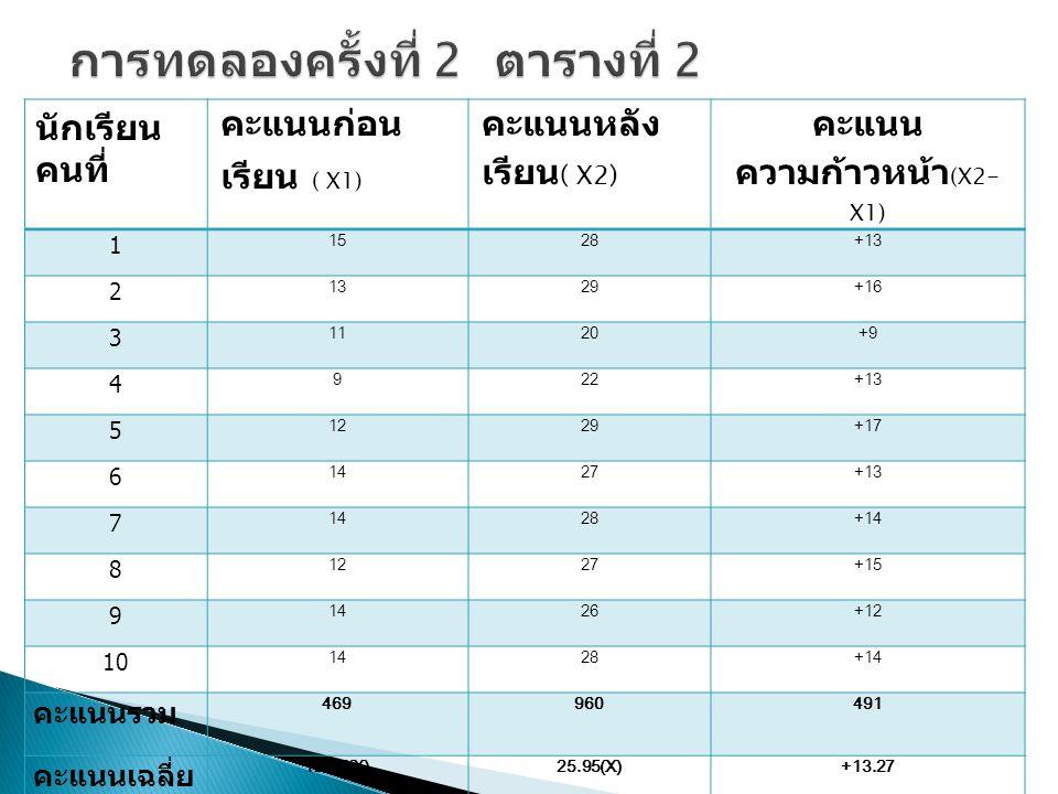 นักเรียน คนที่ คะแนนก่อน เรียน ( X1) คะแนนหลัง เรียน ( X2) คะแนน ความก้าวหน้า (X2- X1) 1 1528+13 2 1329+16 3 1120+9 4 922+13 5 1229+17 6 1427+13 7 1428+14 8 1227+15 9 1426+12 10 1428+14 คะแนนรวม 469960491 คะแนนเฉลี่ย 12.67(X)25.95(X)+13.27