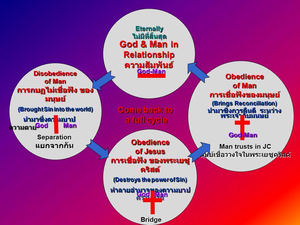 Disobedience of Man การกบฏไม่เชื่อฟัง ของ มนุษย์ (Brought Sin into the world) นำมาซึ่งความบาป ความตาย นำมาซึ่งความบาป ความตาย God & Man in Relationshipความสัมพันธ์ Separationแยกจากกัน GodMan Obedience of Jesus การเชื่อฟัง ของพระเยซู คริสต์ (Destroys the power of Sin) ทำลายอำนาจของความบาป ความตาย GodMan Bridge สะพาน Obedience of Man การเชื่อฟังของมนุษย์ (Brings Reconciliation) นำมาซีงการคืนดี ระหว่าง พระเจ้ากับมนษย์ Man trusts in JC Man trusts in JCมนุษย์เชื่อวางใจในพระเยซูคริสต์ God-Man Eternallyไม่มีที่สิ้นสุด Come back to a full cycle