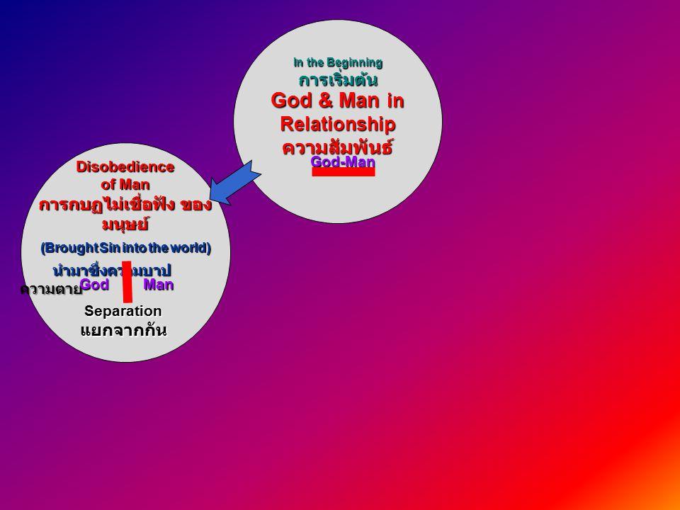Disobedience of Man การกบฏไม่เชื่อฟัง ของ มนุษย์ (Brought Sin into the world) นำมาซึ่งความบาป ความตาย นำมาซึ่งความบาป ความตาย God & Man in Relationshipความสัมพันธ์ Separationแยกจากกัน GodMan In the Beginning การเริ่มต้น God-Man