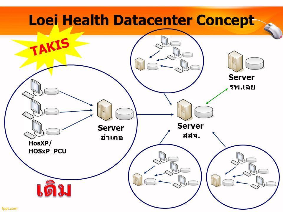 Loei Health Datacenter Concept HosXP/ HOSxP_PCU Server รพ.เลย TAKIS Server สสจ.
