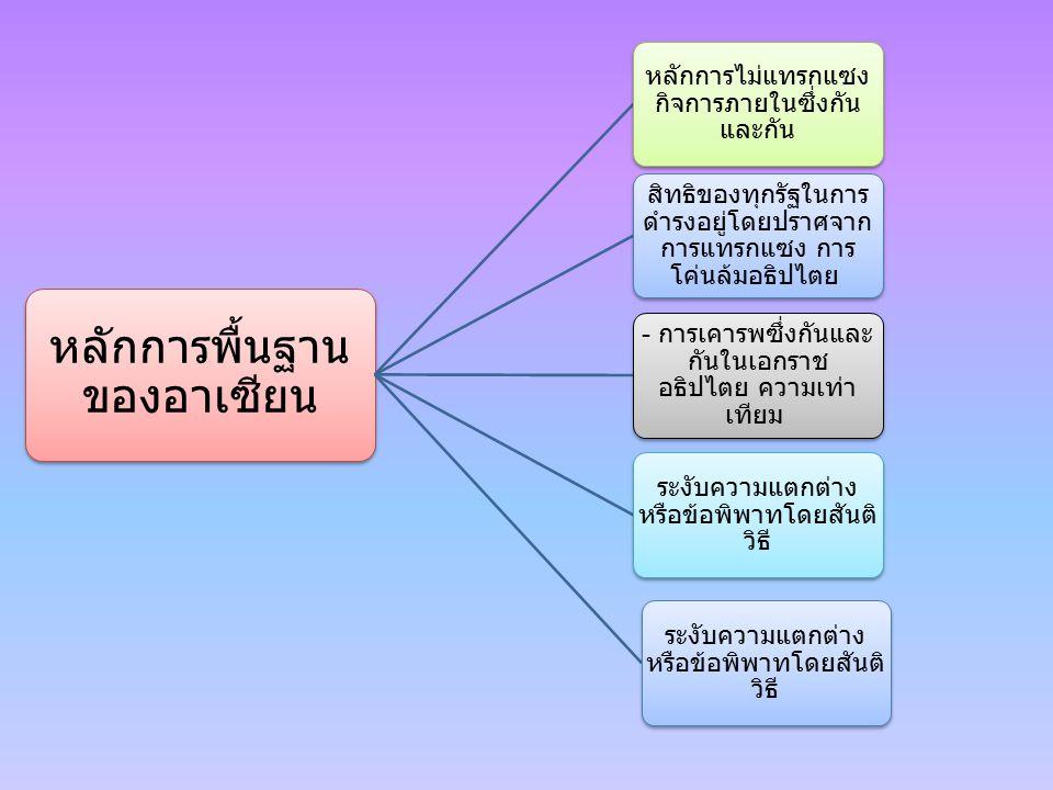 หลักการพื้นฐาน ของอาเซียน หลักการไม่แทรกแซง กิจการภายในซึ่งกัน และกัน สิทธิของทุกรัฐในการ ดำรงอยู่โดยปราศจาก การแทรกแซง การ โค่นล้มอธิปไตย - การเคารพซึ่งกันและ กันในเอกราช อธิปไตย ความเท่า เทียม ระงับความแตกต่าง หรือข้อพิพาทโดยสันติ วิธี
