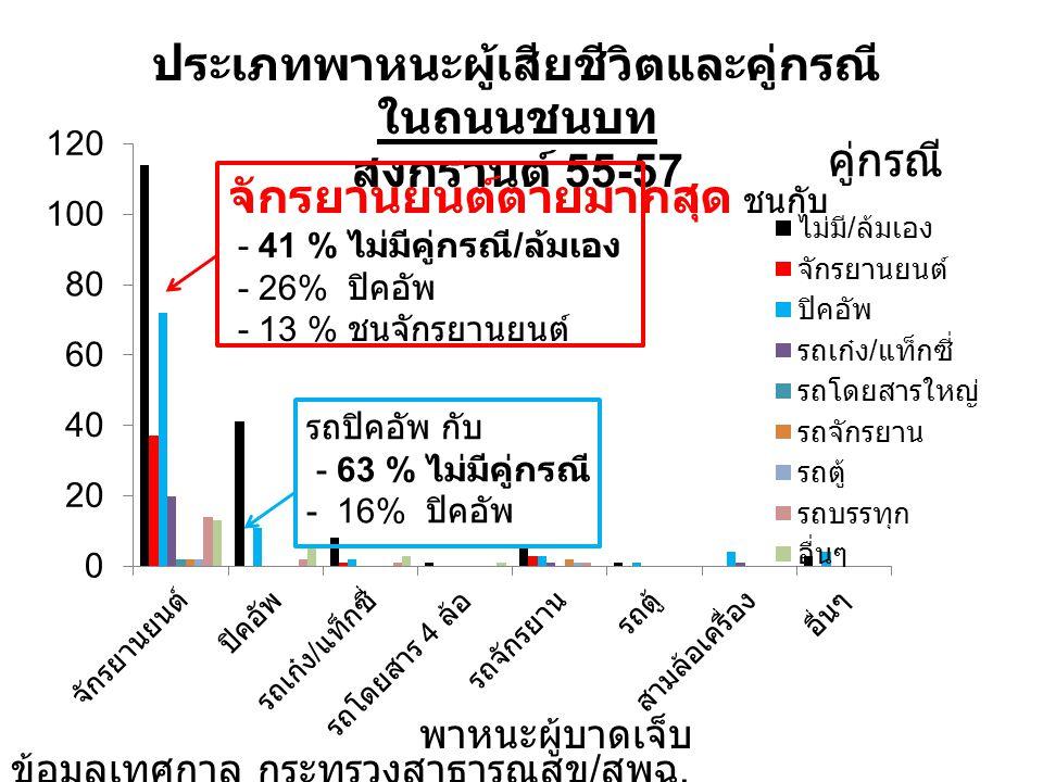 ผู้บาดเจ็บและเสียชีวิต 7 วันอันตราย สงกรานต์ 2557 แยกตามประเภทถนน (3,530 ราย ) ข้อมูล ศูนย์อำนวยการความปลอดภัยทางถนน 2557 ปัญหาส่วนใหญ่ คือ เมาสุรา และ ขับเร็ว