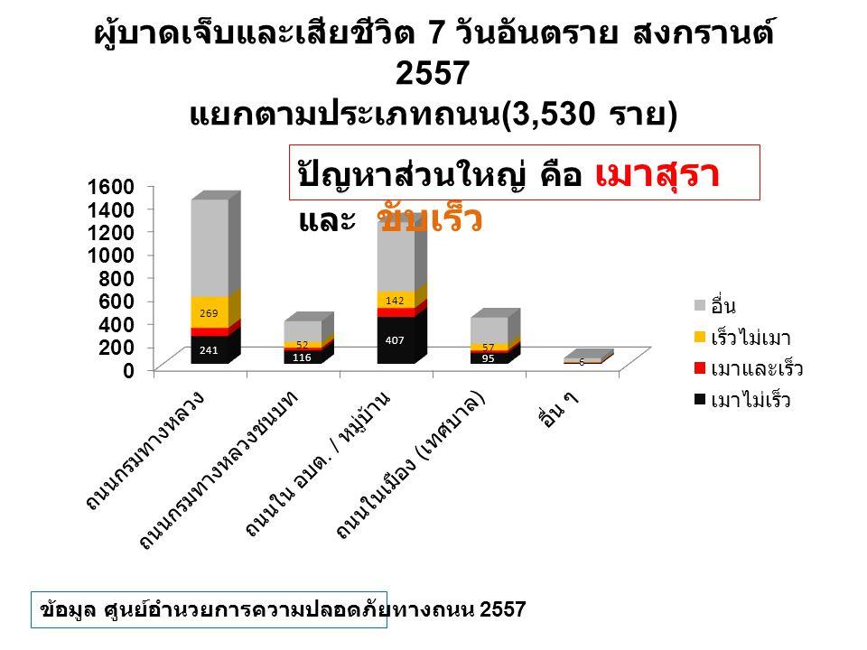 ผู้บาดเจ็บและเสียชีวิต 7 วันอันตราย สงกรานต์ 2557 แยกตามประเภทถนน (3,530 ราย ) ข้อมูล ศูนย์อำนวยการความปลอดภัยทางถนน 2557 ปัญหาส่วนใหญ่ คือ เมาสุรา แล