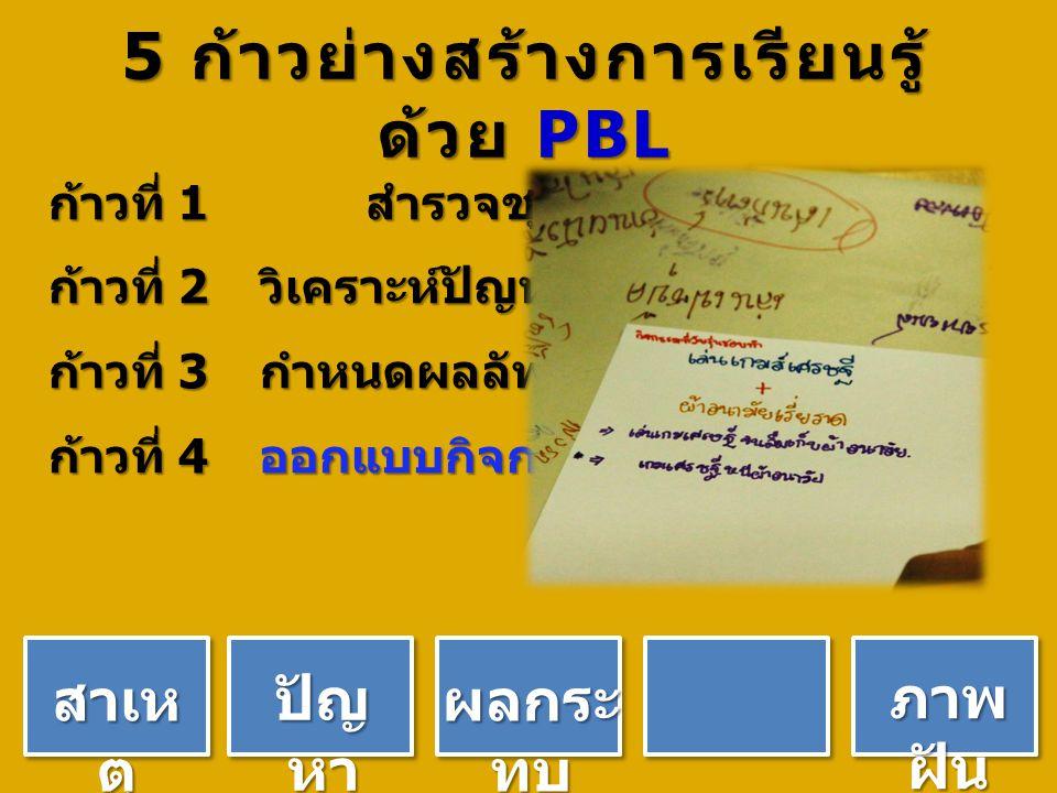 5 ก้าวย่างสร้างการเรียนรู้ ด้วย PBL ก้าวที่ 1 สำรวจชุมชน ก้าวที่ 2 วิเคราะห์ปัญหา ก้าวที่ 3 กำหนดผลลัพธ์ ก้าวที่ 4 ออกแบบกิจกรรม ปัญ หา สาเห ตุ ผลกระ ทบ ภาพ ฝัน